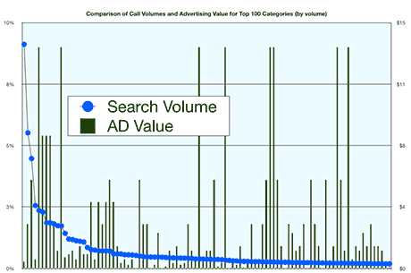 Search Volumes and Value by Category